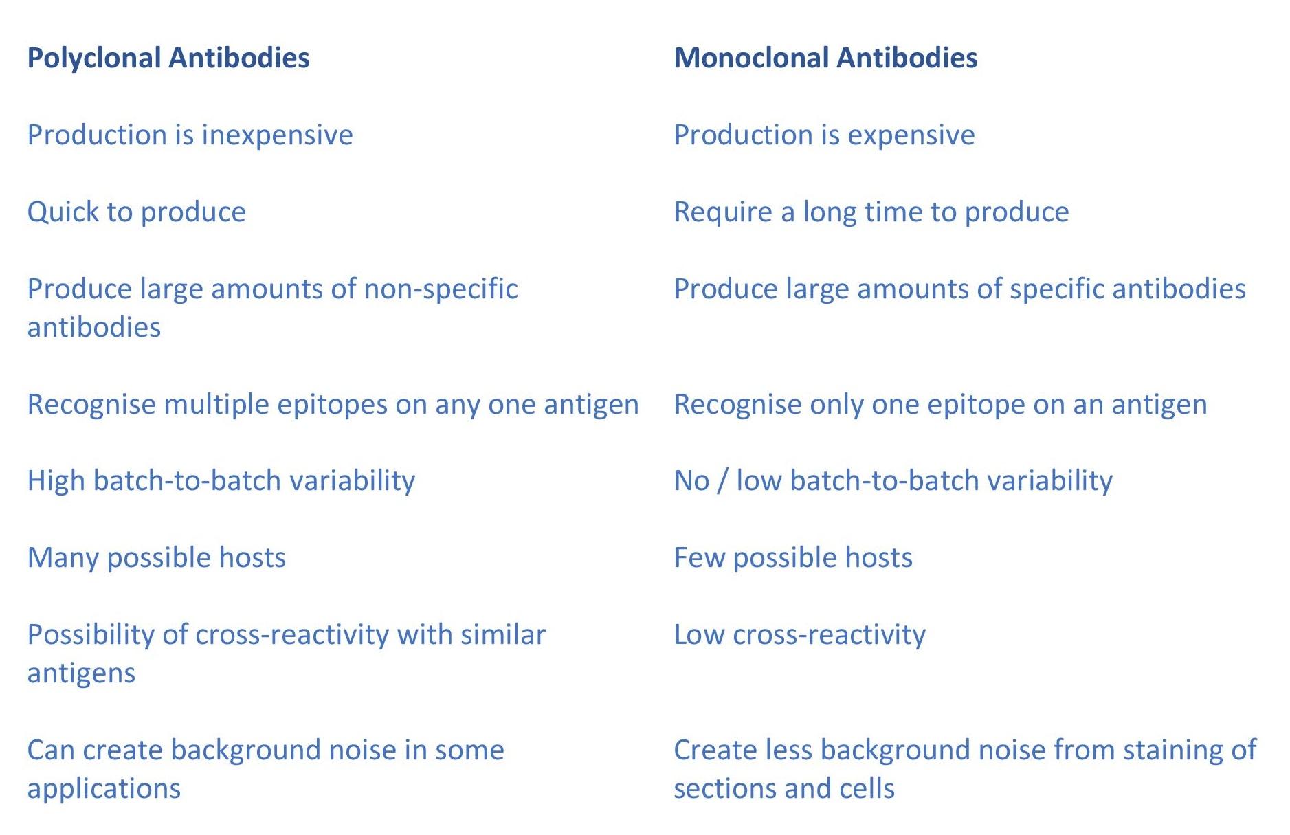 Polyclonal vs Monoclonal Antibodies - Antibodies.com