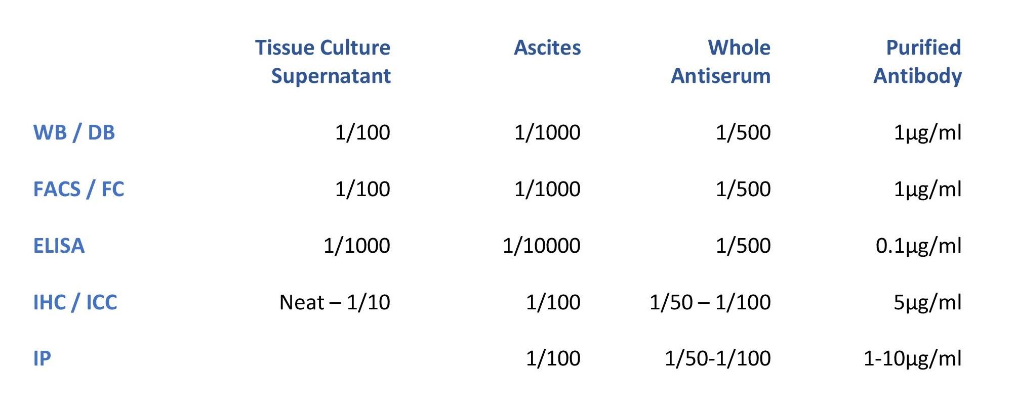 Antibody Dilution Table - Antibodies.com